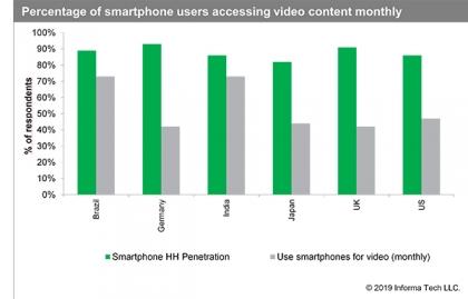 Imagen El smartphone es el dispositivo elegido para acceder a servicios de video