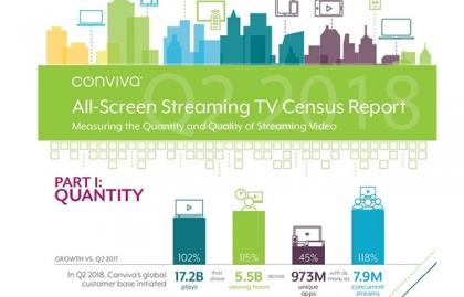Imagen El consumo mundial de streaming TV se duplicó durante 2018
