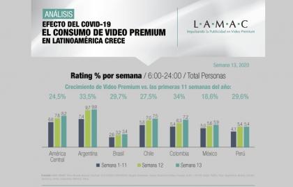 LAMAC: CRECE EL CONSUMO DE VIDEO PREMIUM EN AMÉRICA LATINA