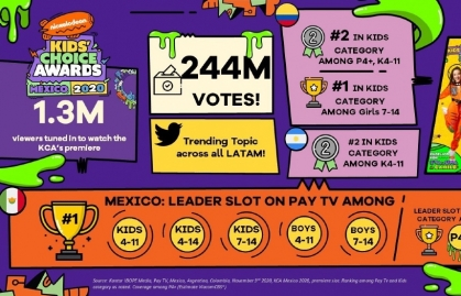 LOS KID'S CHOICE AWARDS MÉXICO SE COLOCAN EN EL PRIMER LUGAR DE AUDIENCIA EN LA TV PAGA