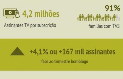 LA TELEVISIÓN PAGA DE PORTUGAL CRECIÓ UN 4,1% DURANTE Q3 DE 2020