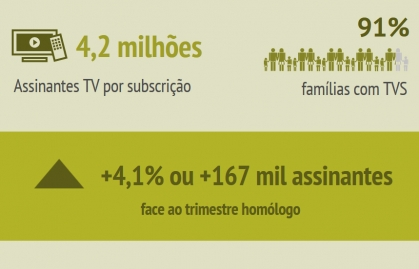 PORTUGAL PAY TV INDUSTRY GREW 4.1% DURING Q3 OF 2020