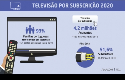 THE PENETRATION OF PAY TV IN PORTUGAL EXCEEDS 93%