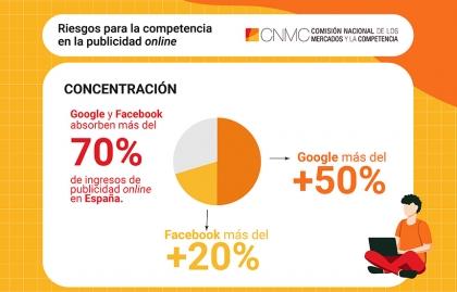¿CÓMO SE CONFIGURA EL MERCADO DE PUBLICIDAD ONLINE EN ESPAÑA?