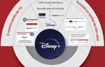 ¿Cómo se incluye Disney+ en la plataforma de contenidos de Vodafone España?
