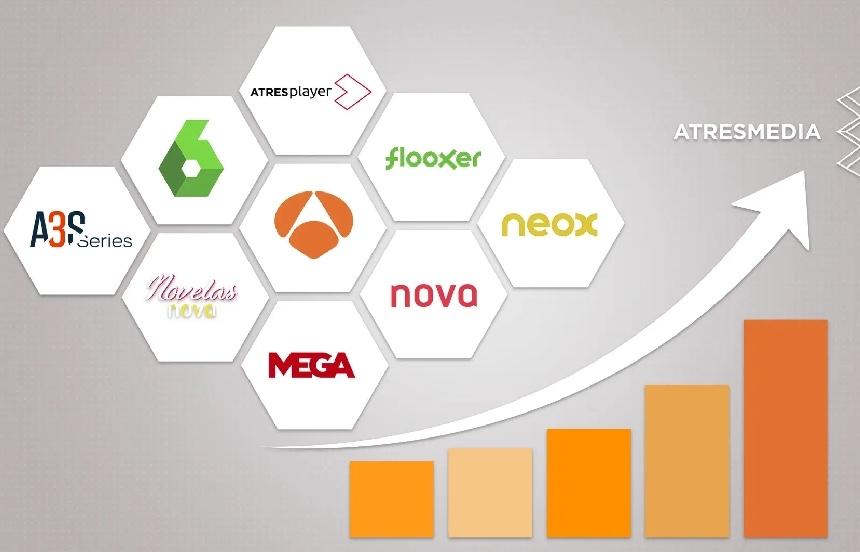 Atresmedia logra un crecimiento del 7% a nivel digital, con 6,9 millones de visitantes